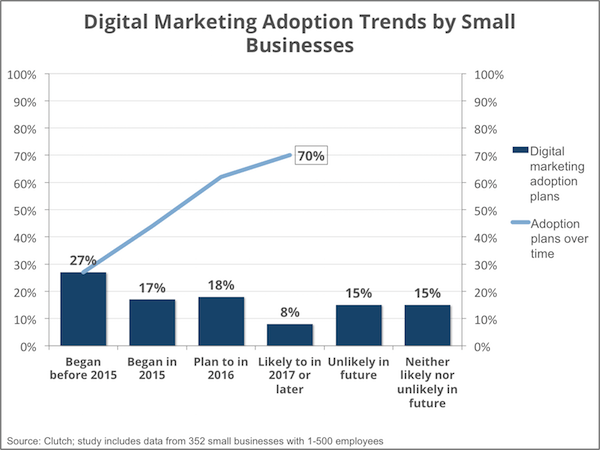 digital_marketing_adoption_-_smallbiz16_-_social_media