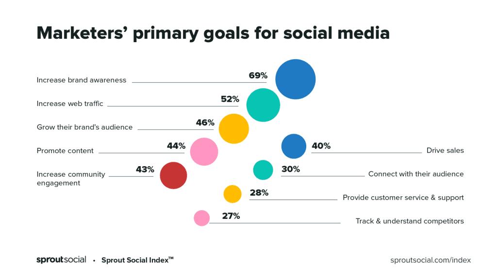 state social media 2020