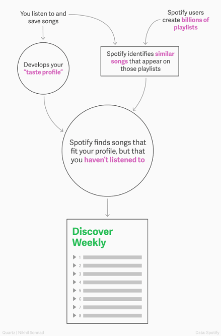 personalized spotify algorithm
